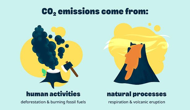 Carbon-Dioxide-CO2-Emission-Source