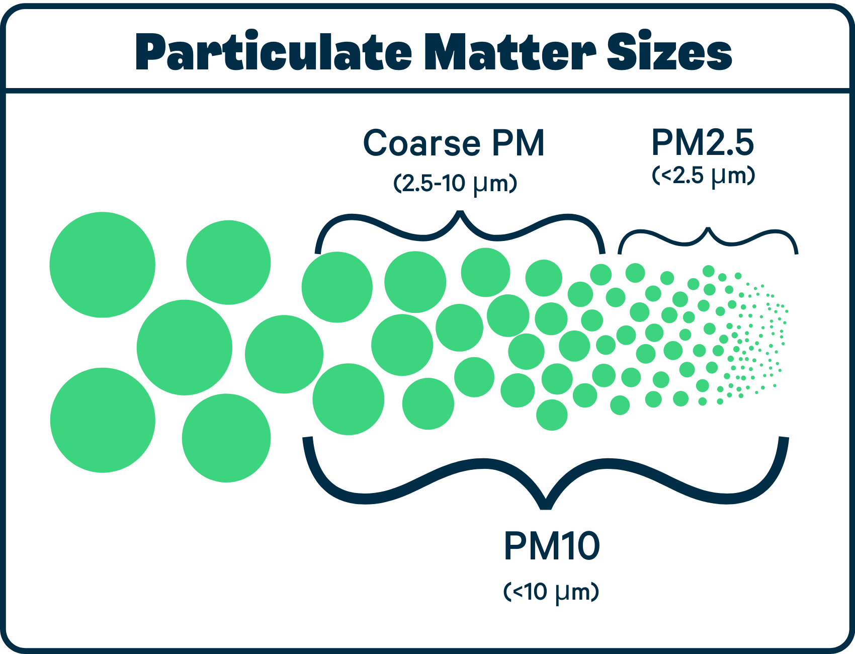 Particulate Matter Sizes (2)