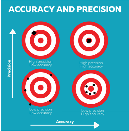 accuracy-precision-resolution-bull's eye