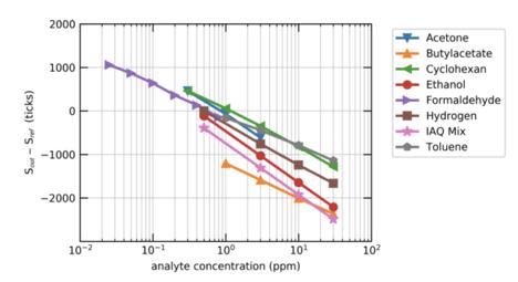 TVOC-ppb-conversion-graph